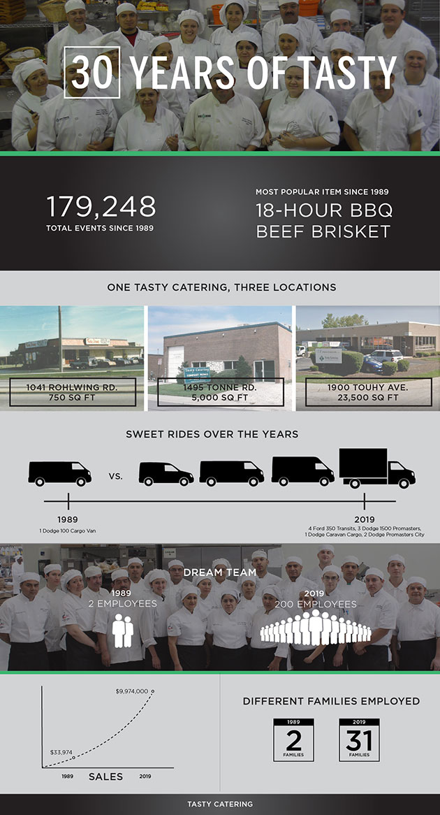 Tasty Catering Celebrates 30 Year Anniversary Infographic