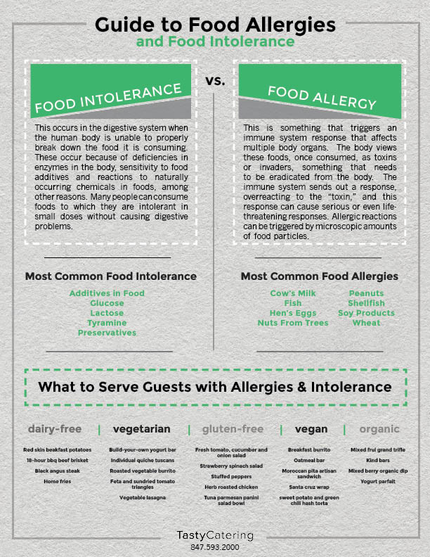 Guide to Food Allergies - Tasty