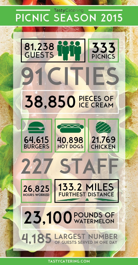 Tasty Catering's Picnic Season 2015 Infographic