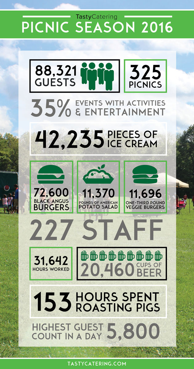 Tasty Catering Picnic Infographic