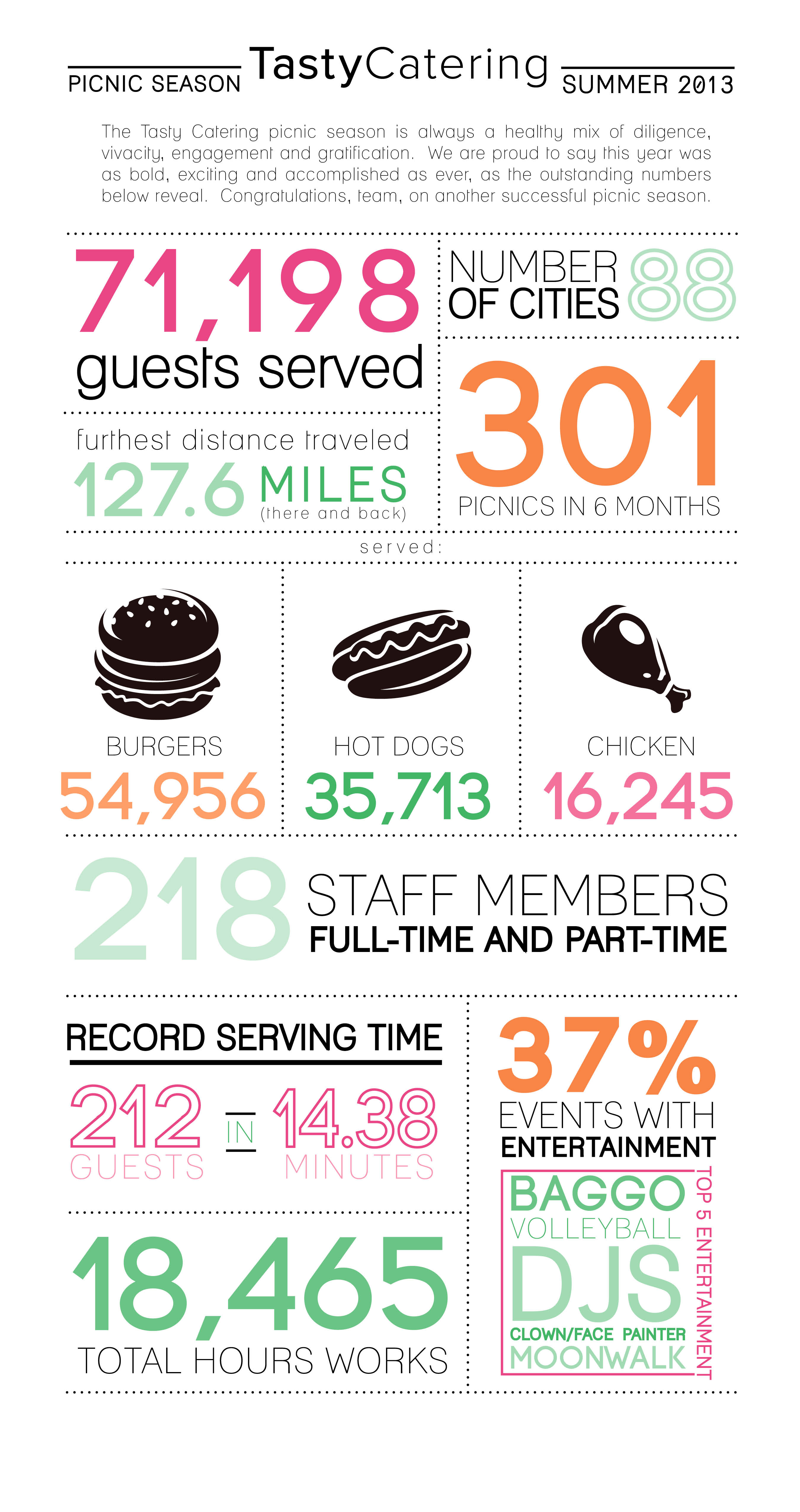 Tasty Catering 2013 Picnic Infographic