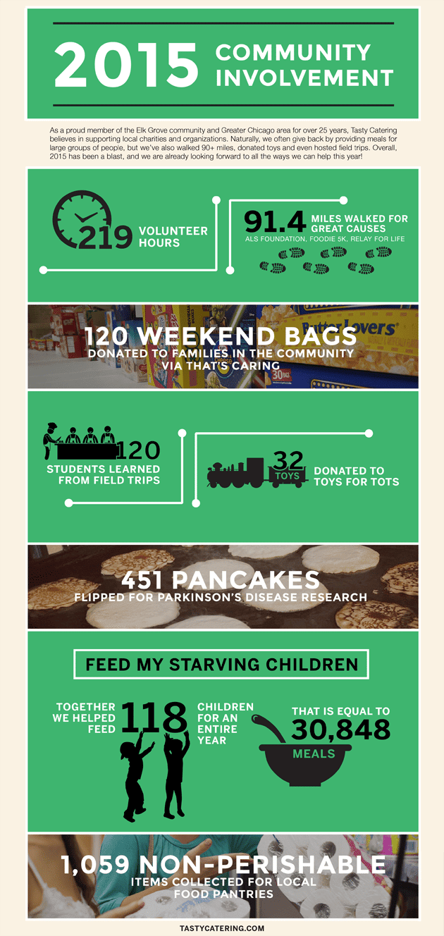 Tasty Charity Infographic-blog