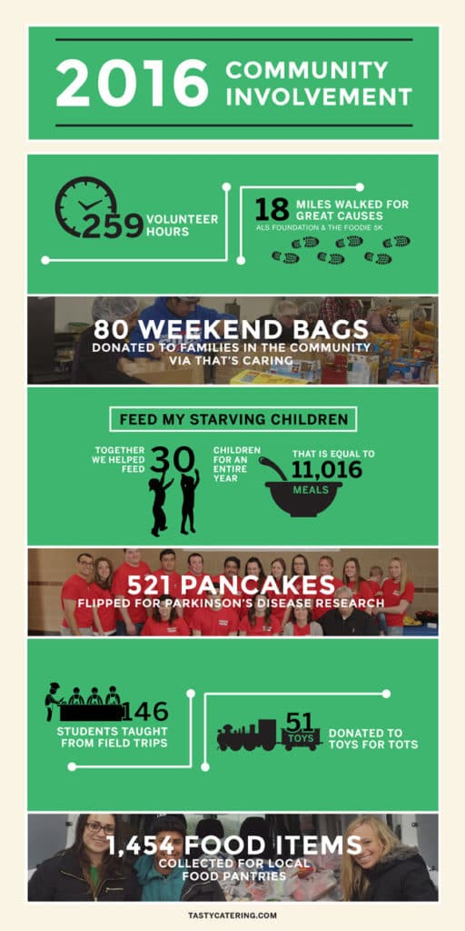 Infographic showcasing numbers from Tasty Catering's 2016 community involvement